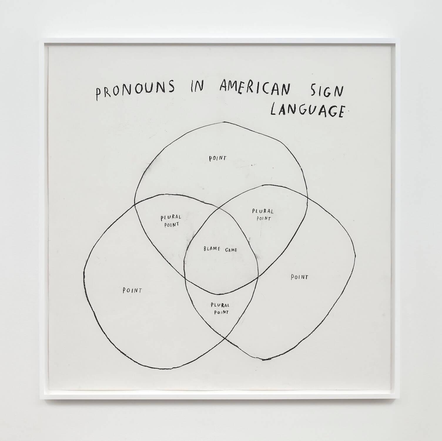 Kim, Pronouns in American Sign Language, 2020 (CSK 20.031) A